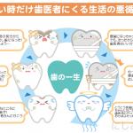 むし歯の再発について
