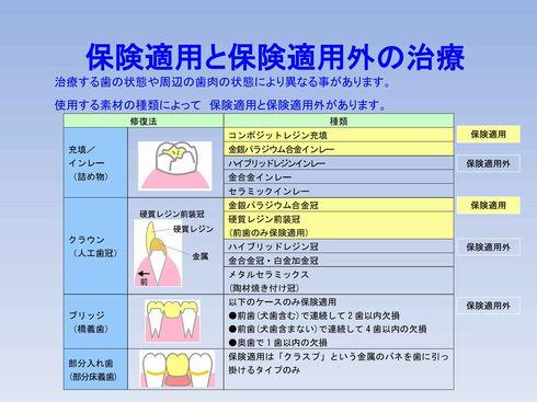 保険適用、保険適用外の治療